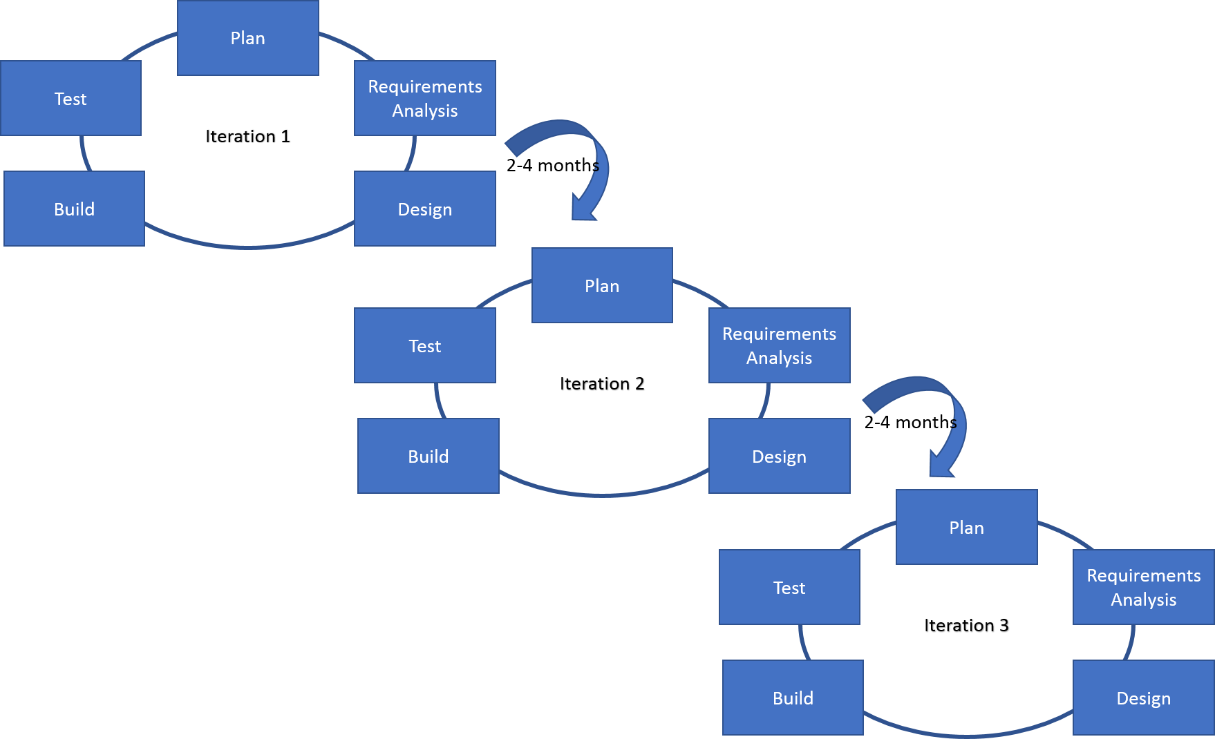 Agile digital attitude becoming eminent the iterative approach is like a bunch of small waterfall cycles with the customer verifying the work at the exit of each cycle ccuart Images